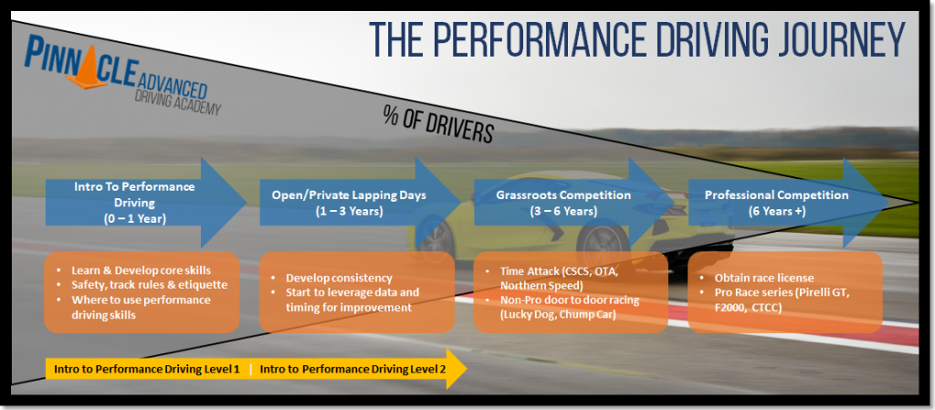 The performance driving journey with Pinnacle Advanced Driving Academy